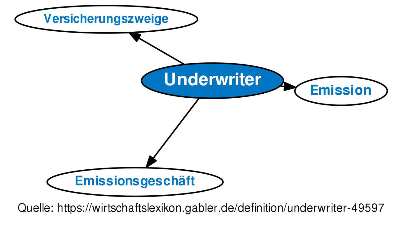 Erfreut Hypotheken Underwriter Lebenslauf Vorlagen Zeitgenössisch ...