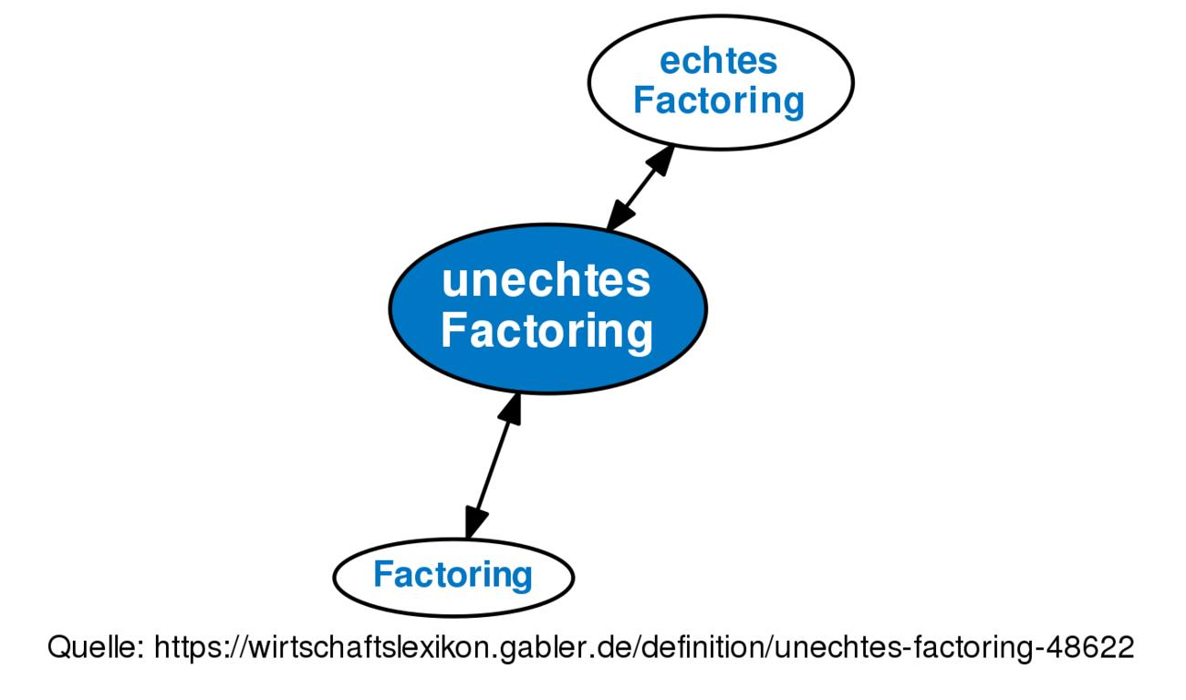 definition unechtes factoring im gabler wirtschaftslexikon - Factoring Beispiel
