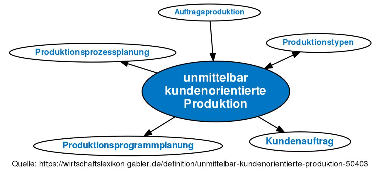 download Unternehmerische Outsourcing Entscheidungen: Eine transaktionskostentheoretische Analyse