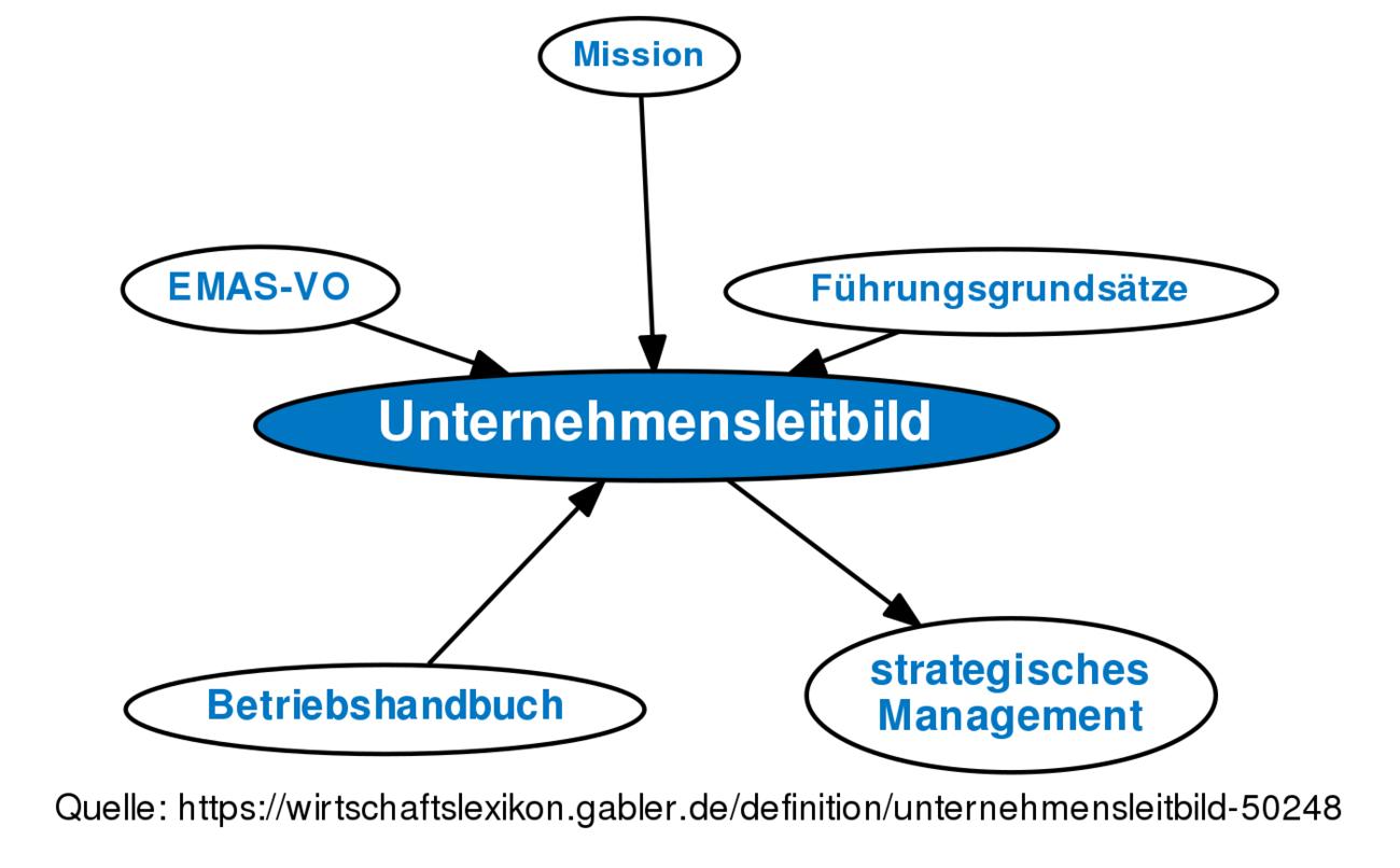 definition unternehmensleitbild im gabler wirtschaftslexikon - Unternehmensleitbild Beispiele