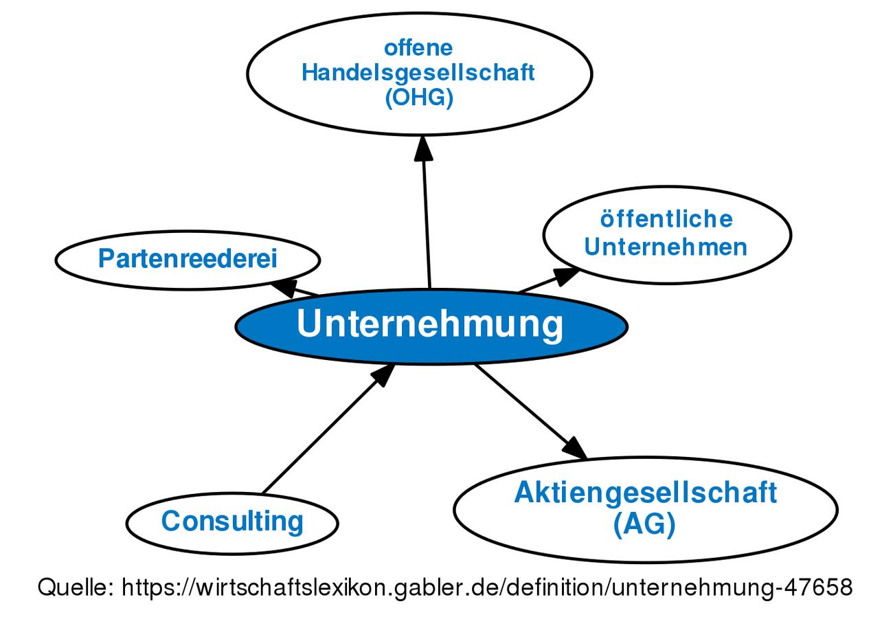 ᐅ Unternehmung • Definition im Gabler Wirtschaftslexikon Online