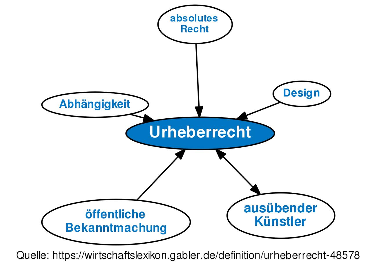 ᐅ Urheberrecht • Definition im Gabler Wirtschaftslexikon Online