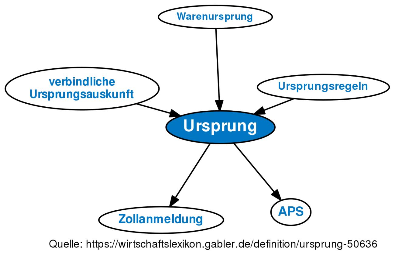 Definition »Ursprung   Gabler Wirtschaftslexikon Online