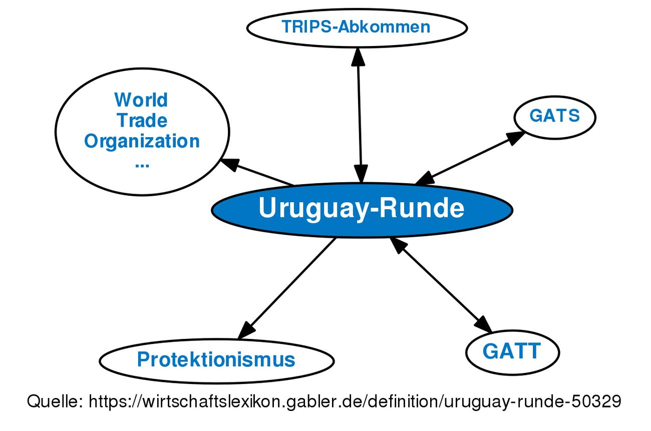 Uruguay Runde Definition Gabler Wirtschaftslexikon