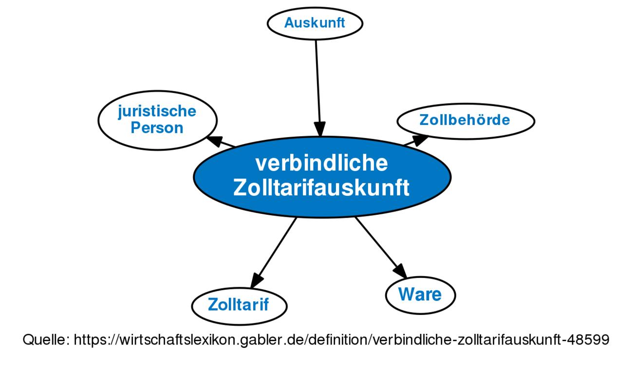 Verbindliche Zolltarifauskunft Definition Gabler Wirtschaftslexikon