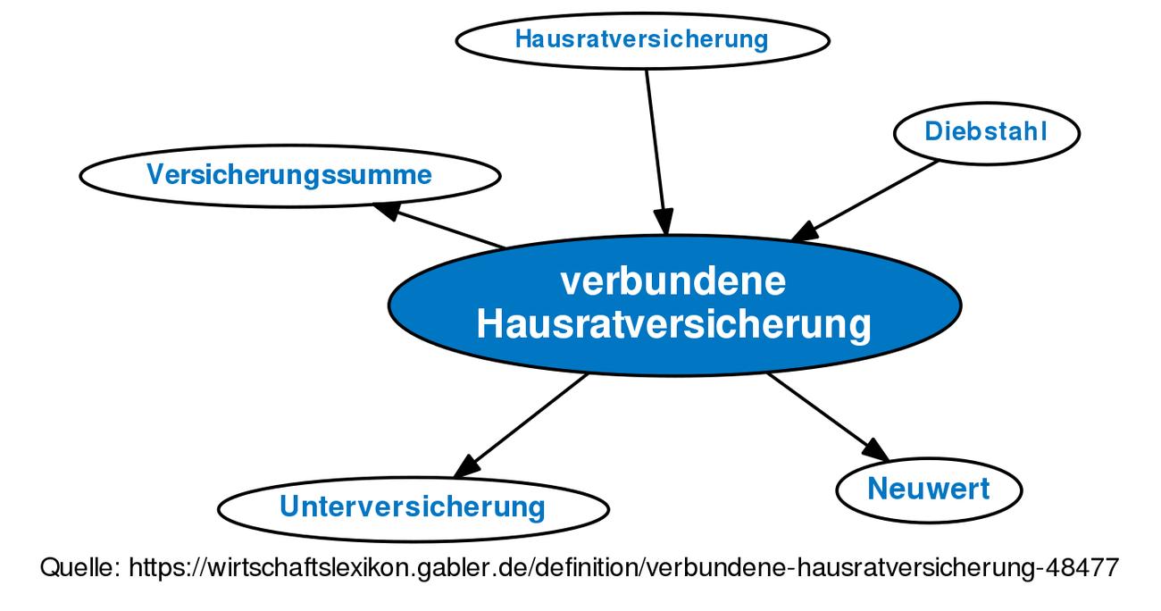 Verbundene Hausratversicherung Definition Gabler Wirtschaftslexikon