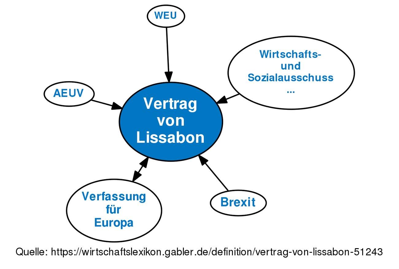 Vertrag Von Lissabon Definition Gabler Wirtschaftslexikon