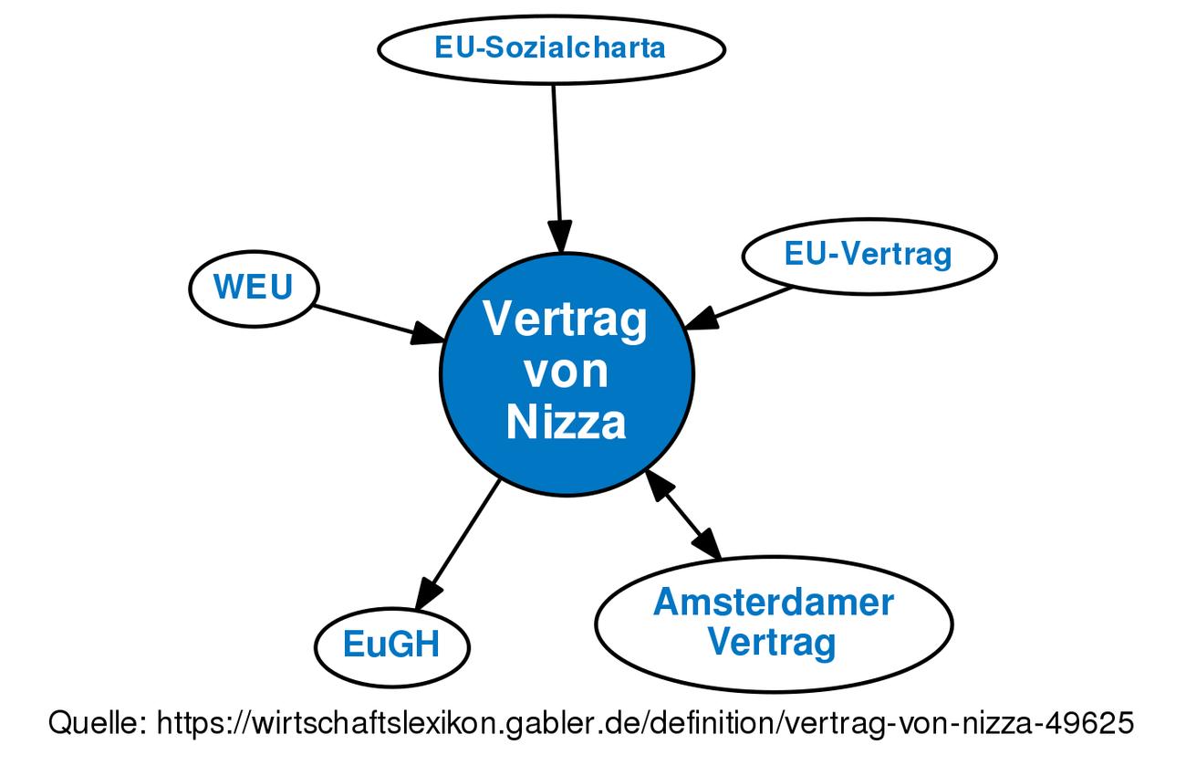 Vertrag Von Nizza Definition Gabler Wirtschaftslexikon