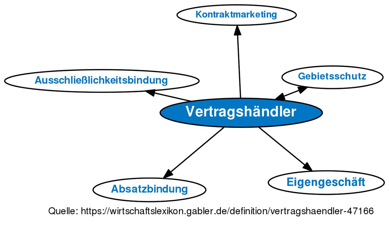 Vertragshändler Definition Gabler Wirtschaftslexikon