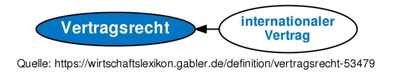 Vertragsrecht Definition Gabler Wirtschaftslexikon