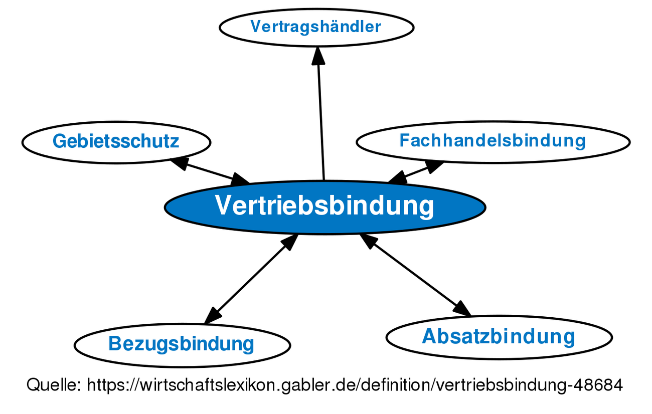 Vertriebsbindung Definition Gabler Wirtschaftslexikon