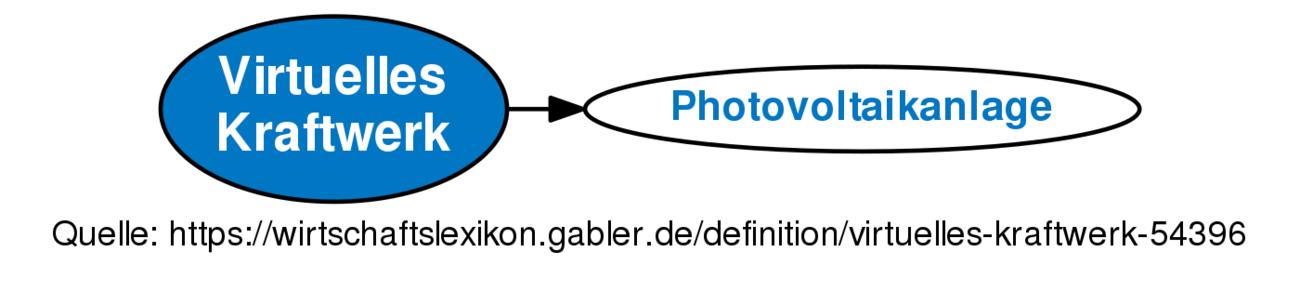 Definition »Virtuelles Kraftwerk | Gabler Wirtschaftslexikon Online