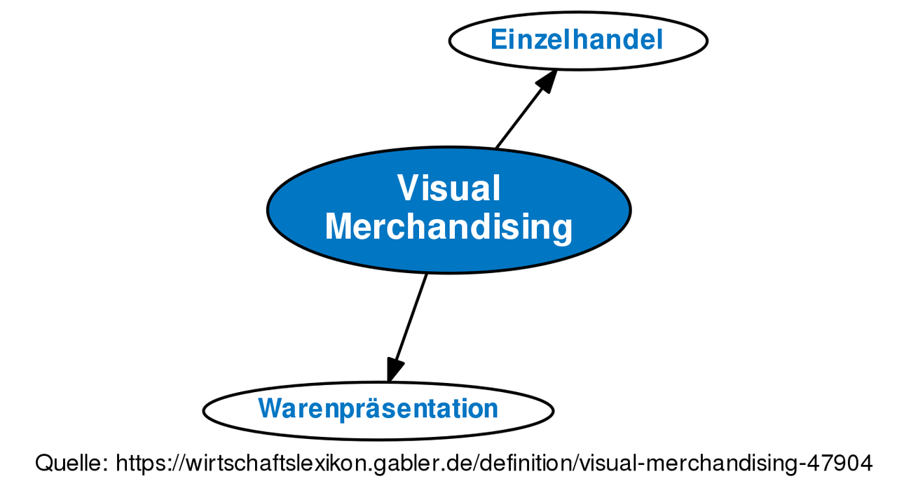 visual merchandising definition im gabler wirtschaftslexikon online. Black Bedroom Furniture Sets. Home Design Ideas