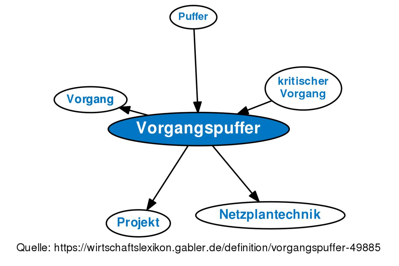 Schön Funktionale Lebenslaufkategorien Bilder - Entry Level Resume ...