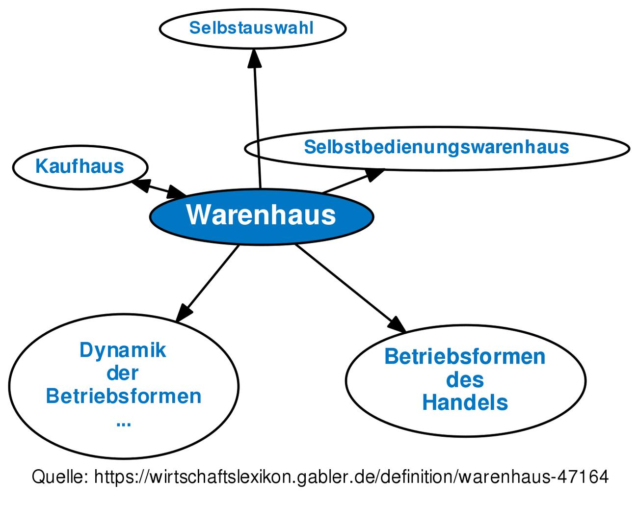 Warenhaus Definition Gabler Wirtschaftslexikon