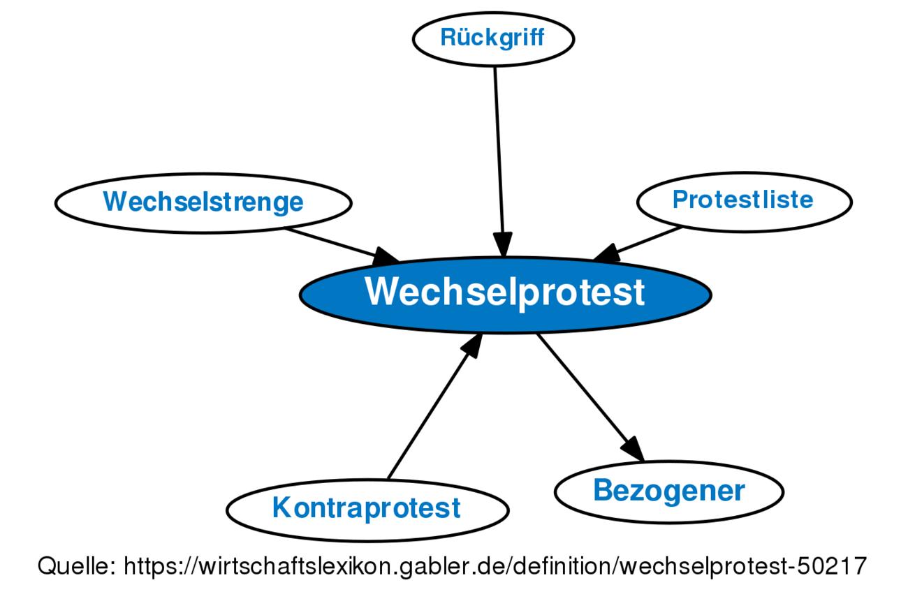 Wunderbar Prozess Und Verfahrensvorlage Ideen - Beispiel ...