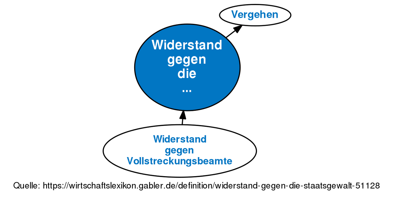 Großzügig Schematischer Widerstand Zeitgenössisch - Die Besten ...