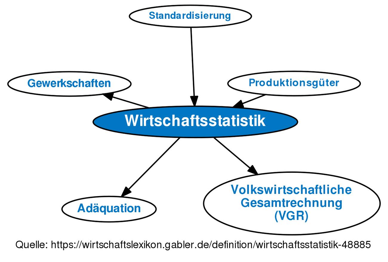 definition wirtschaftsstatistik im gabler wirtschaftslexikon - Produktionsguter Beispiele