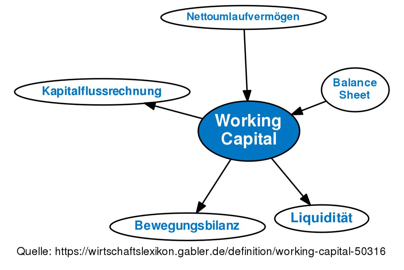 working capital definition gabler wirtschaftslexikon. Black Bedroom Furniture Sets. Home Design Ideas