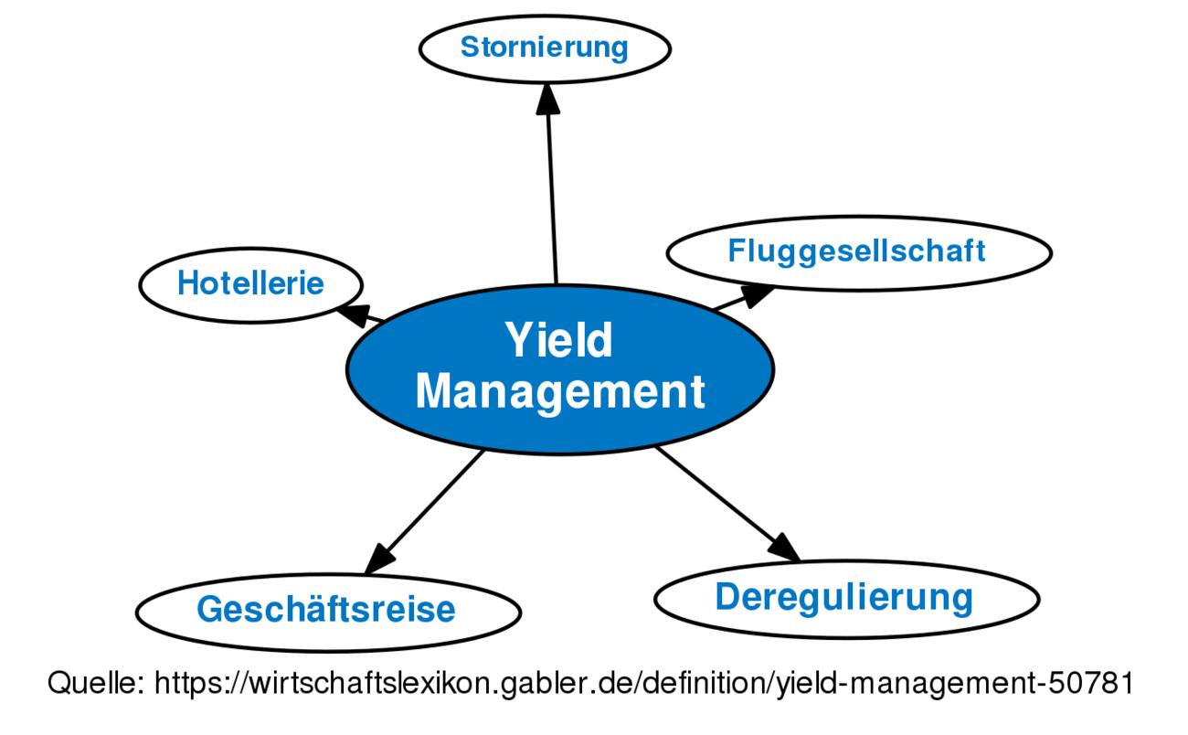 Definition »Yield Management   Gabler Wirtschaftslexikon Online