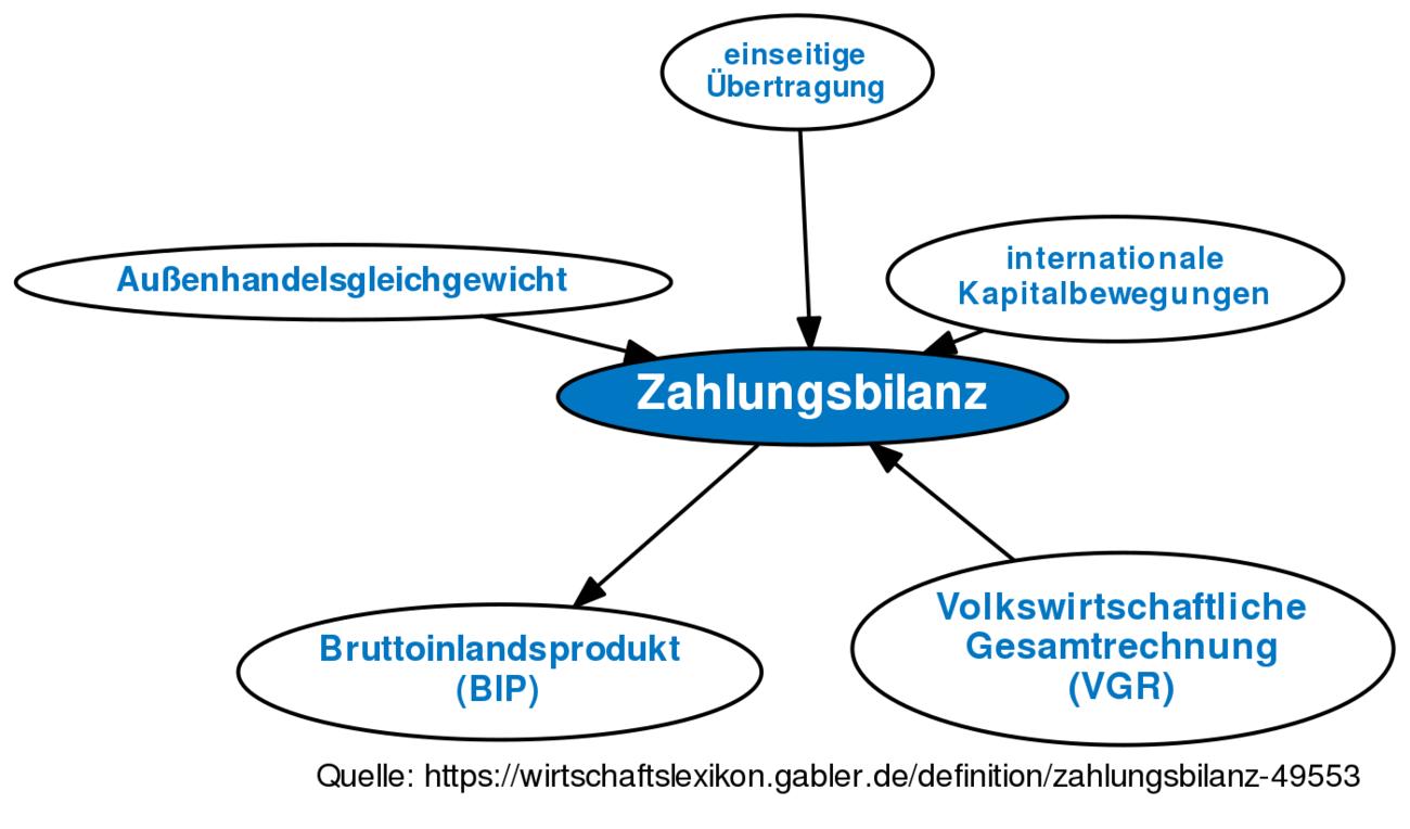 Zahlungsbilanz • Definition | Gabler Wirtschaftslexikon