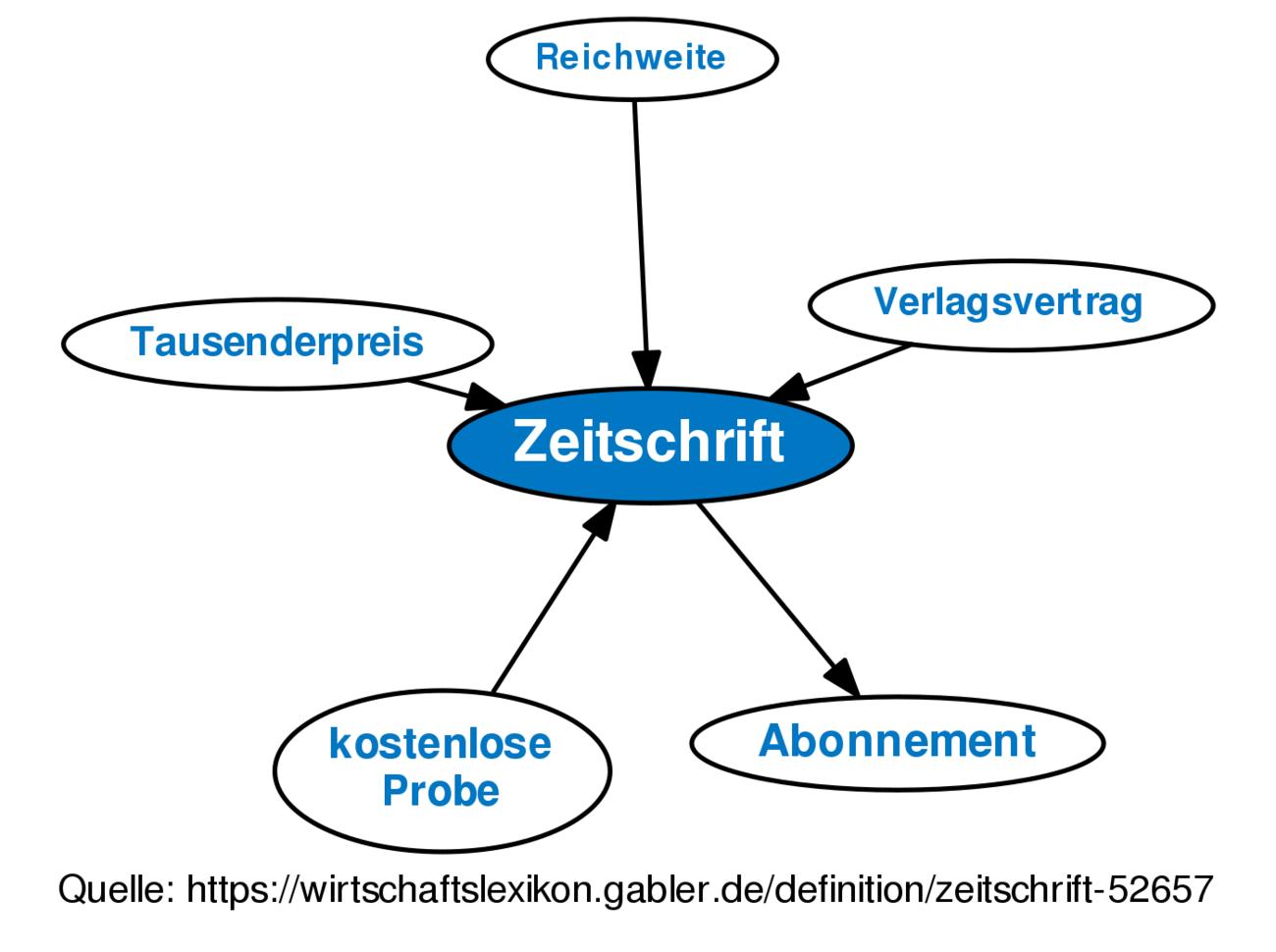 Definition »Zeitschrift | Gabler Wirtschaftslexikon Online