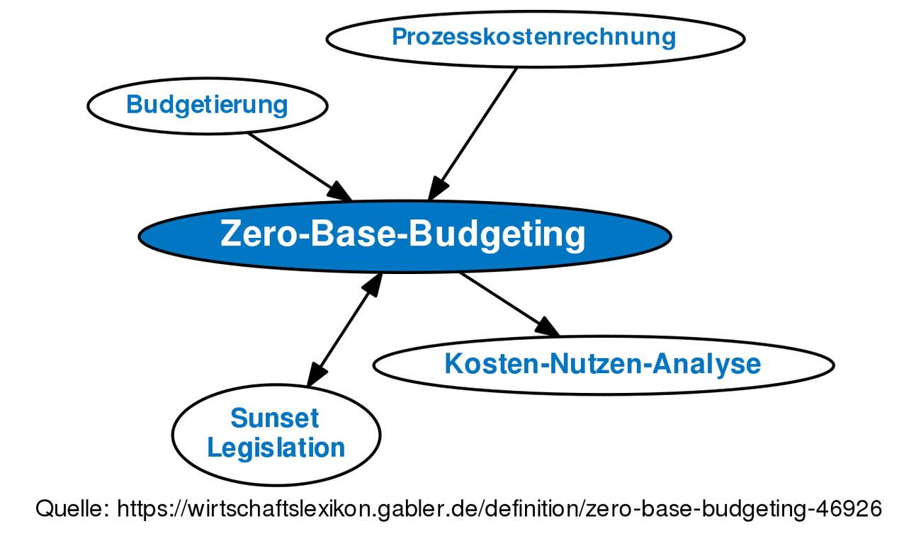 zero-base-budgeting • definition   gabler wirtschaftslexikon