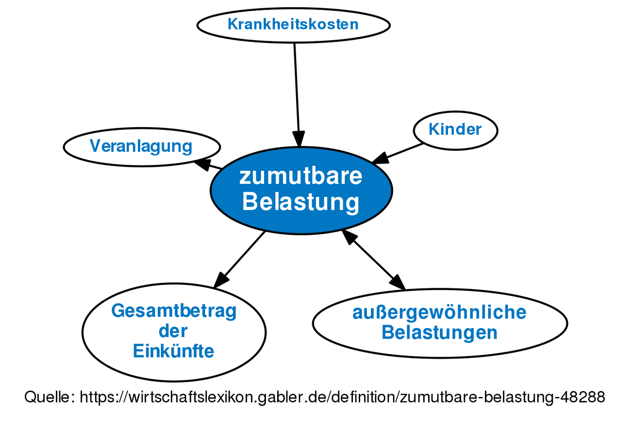 Belastung English