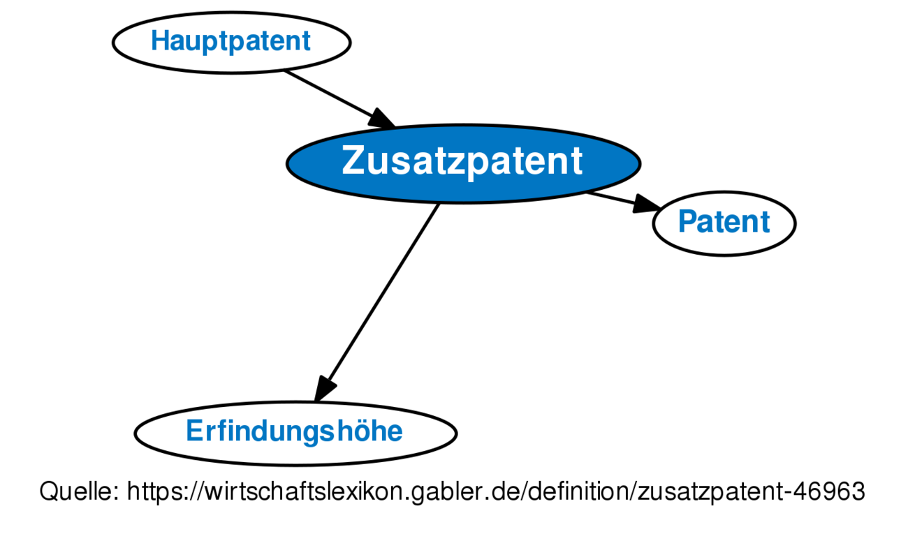 Definition »Zusatzpatent« im Gabler Wirtschaftslexikon