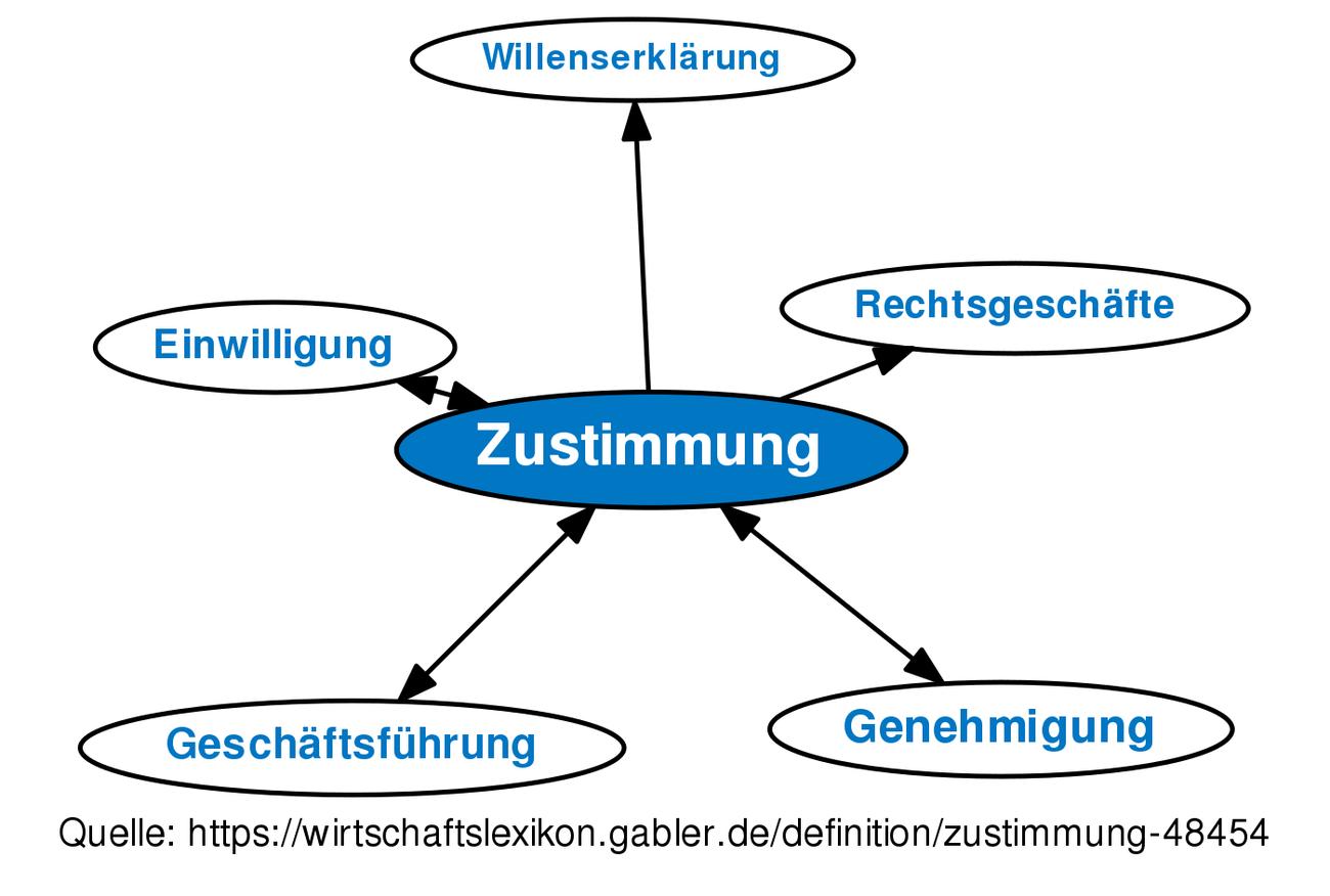 Definition »Zustimmung« im Gabler Wirtschaftslexikon