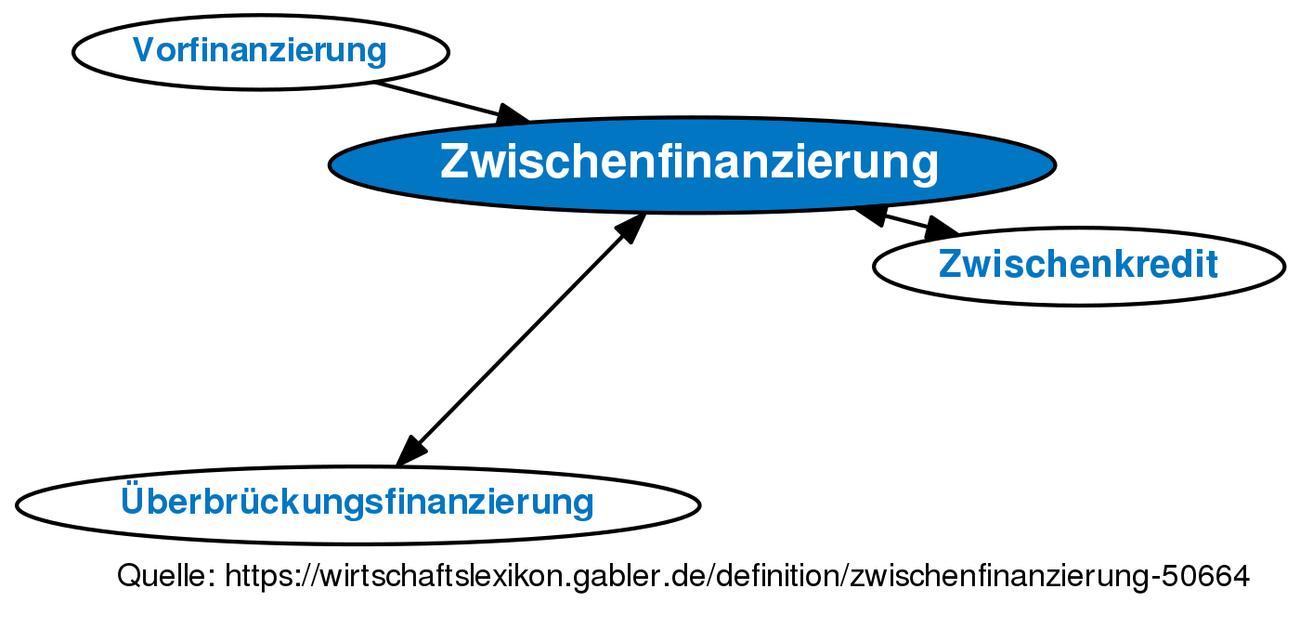Zwischenfinanzierung Definition Gabler Wirtschaftslexikon