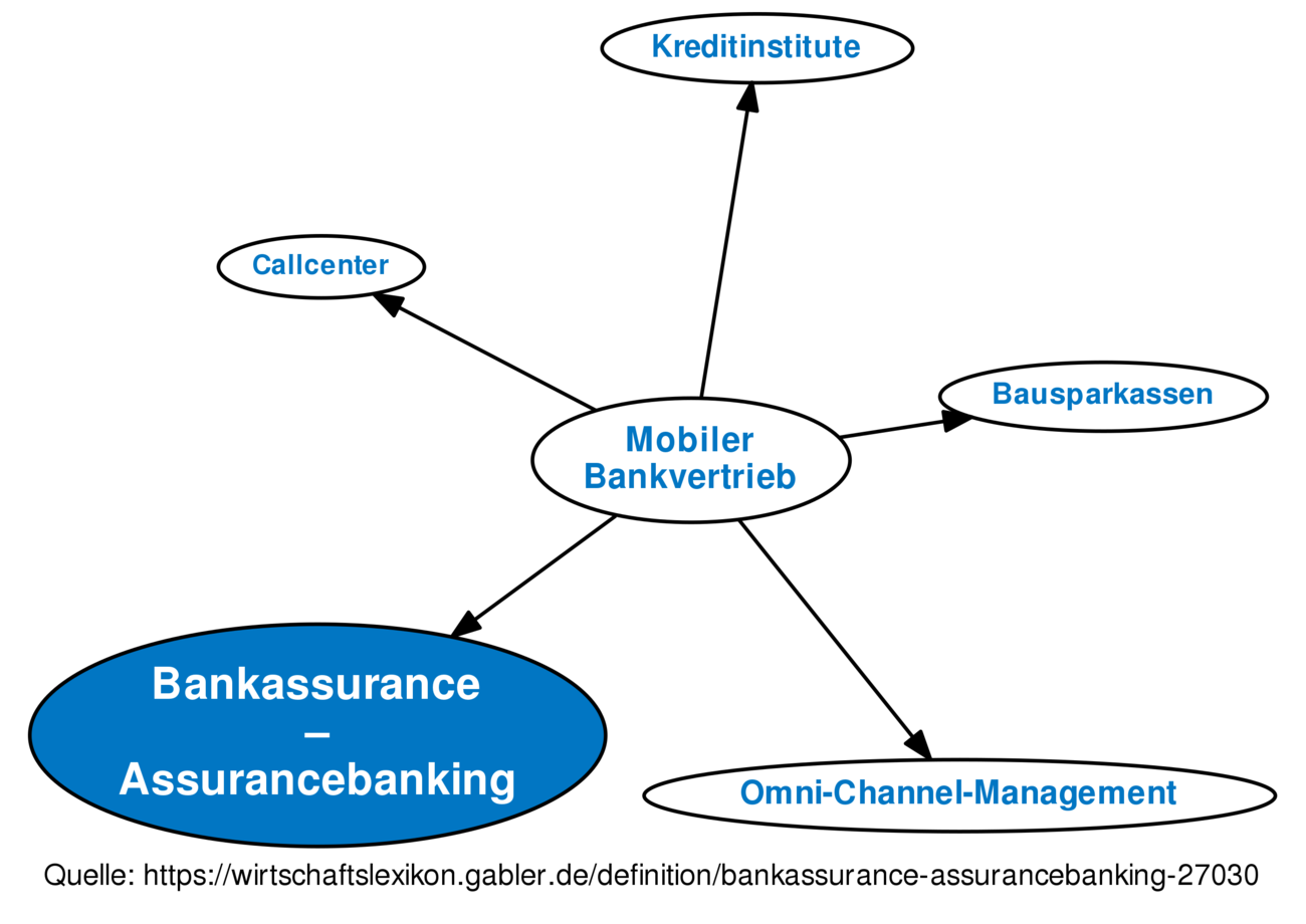 Bankassurance Assurancebanking Definition Gabler