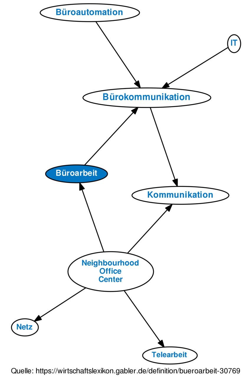 Buroarbeit Definition Gabler Wirtschaftslexikon