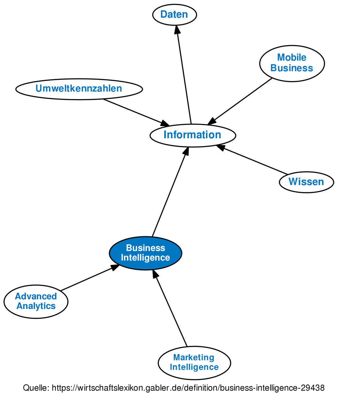 business intelligence • definition | gabler wirtschaftslexikon
