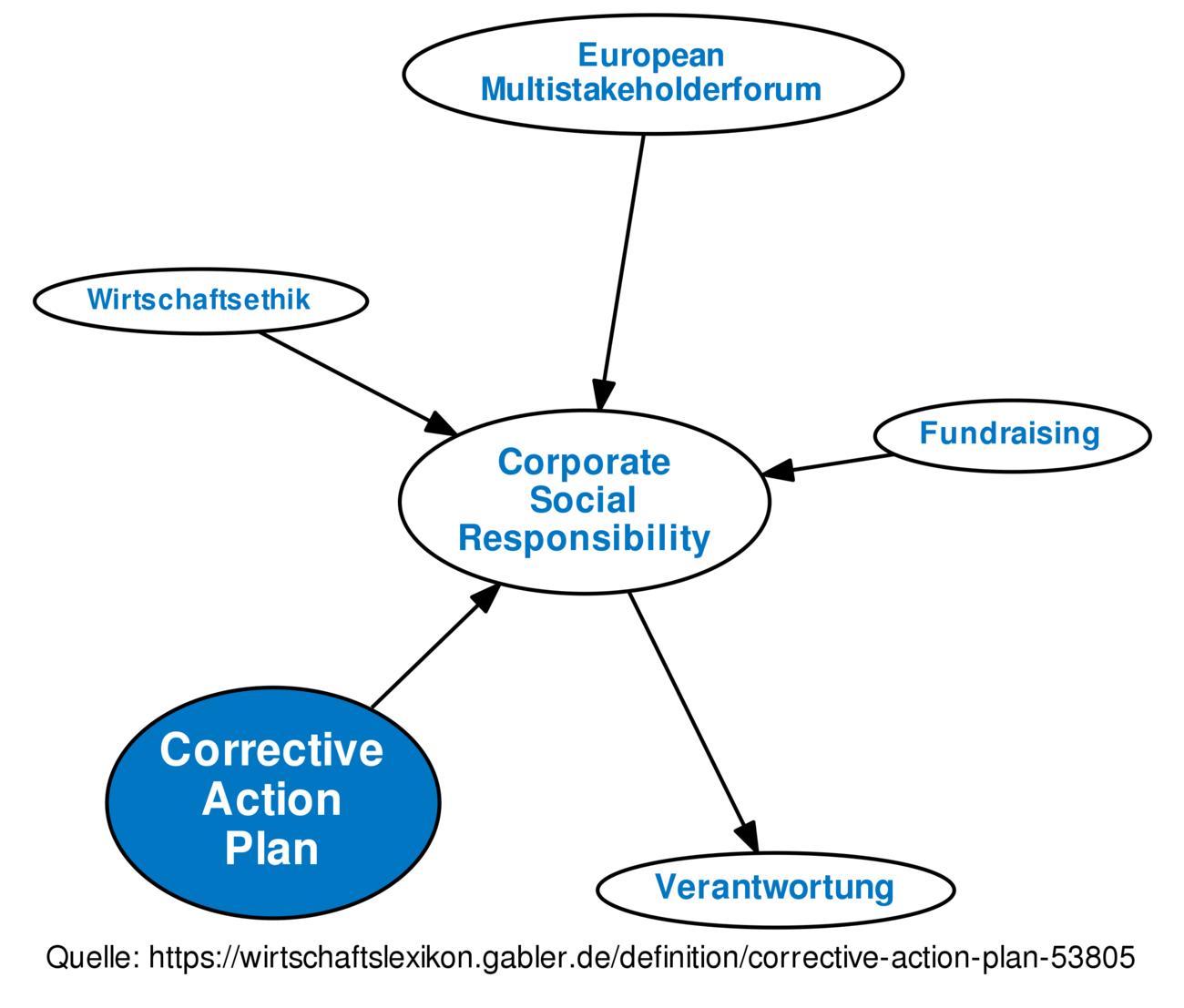 Corrective Action Plan   Corrective Action Plan Definition Gabler Wirtschaftslexikon
