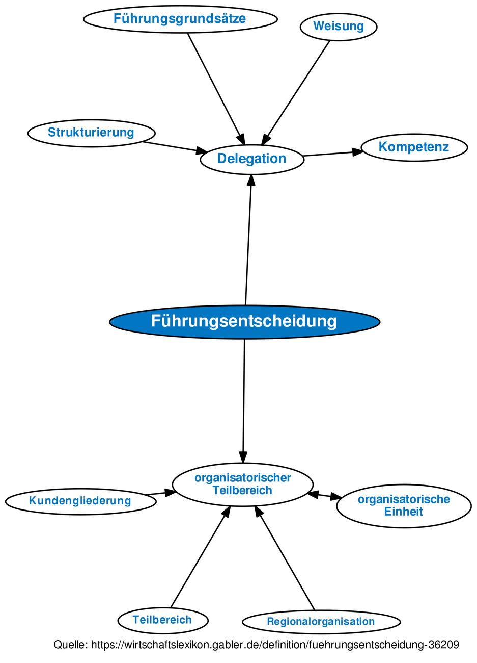 definition fhrungsentscheidung im gabler wirtschaftslexikon - Fhrungsgrundstze Beispiele