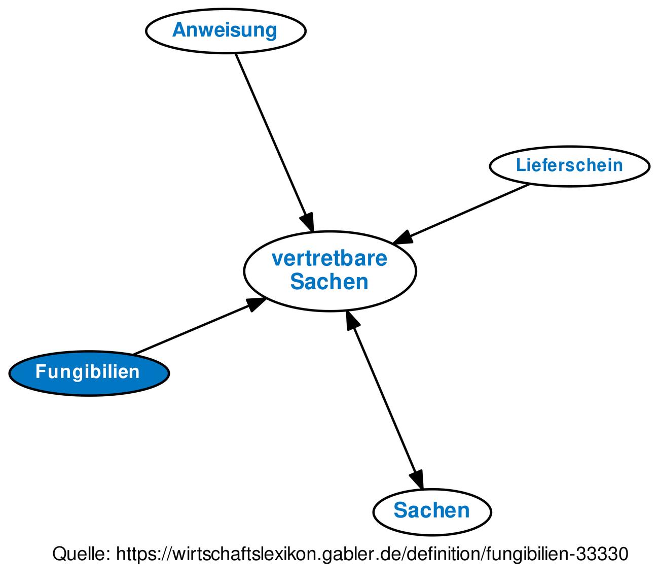 ᐅ Fungibilien • Definition im Gabler Wirtschaftslexikon