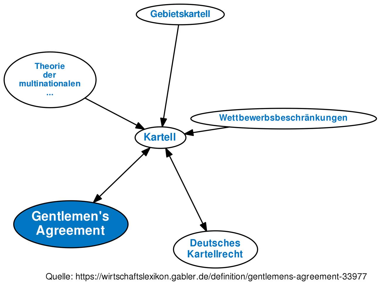 Definition Gentlemens Agreement Im Gabler Wirtschaftslexikon