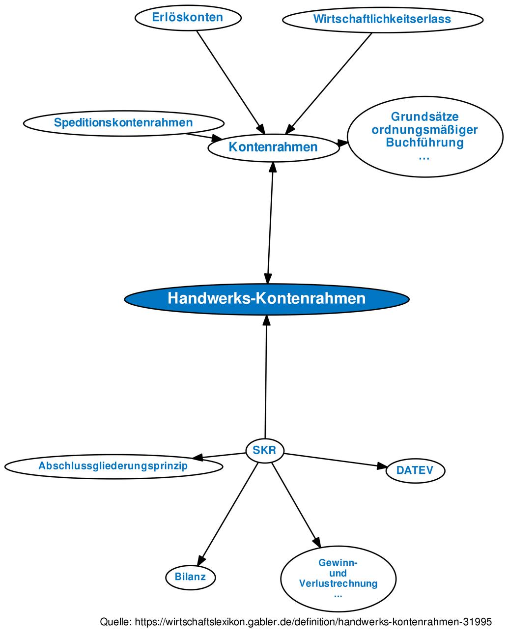 Definition »Handwerks-Kontenrahmen | Gabler Wirtschaftslexikon Online