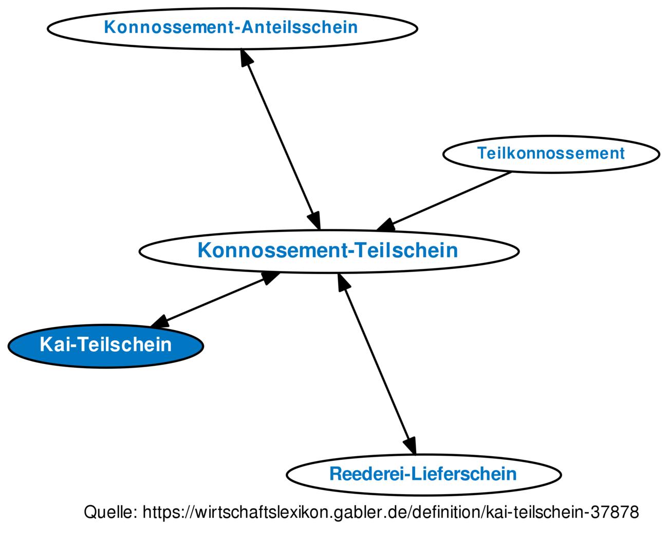 ᐅ Kai-Teilschein • Definition im Gabler Wirtschaftslexikon Online