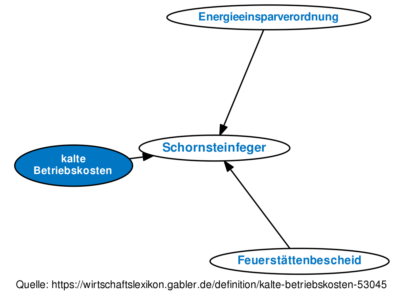 Kalte Betriebskosten Definition Gabler Wirtschaftslexikon