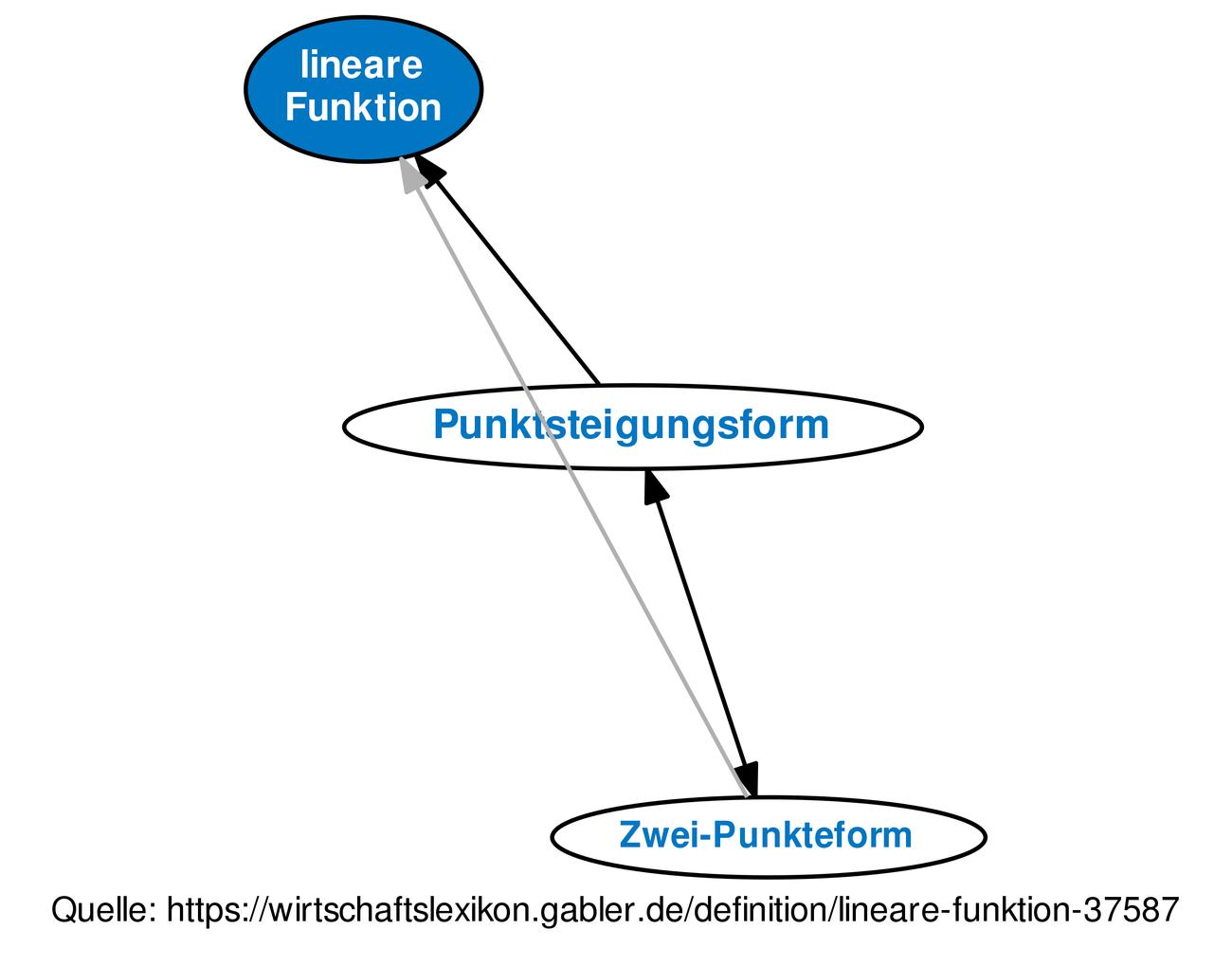 Definition »lineare Funktion« im Gabler Wirtschaftslexikon
