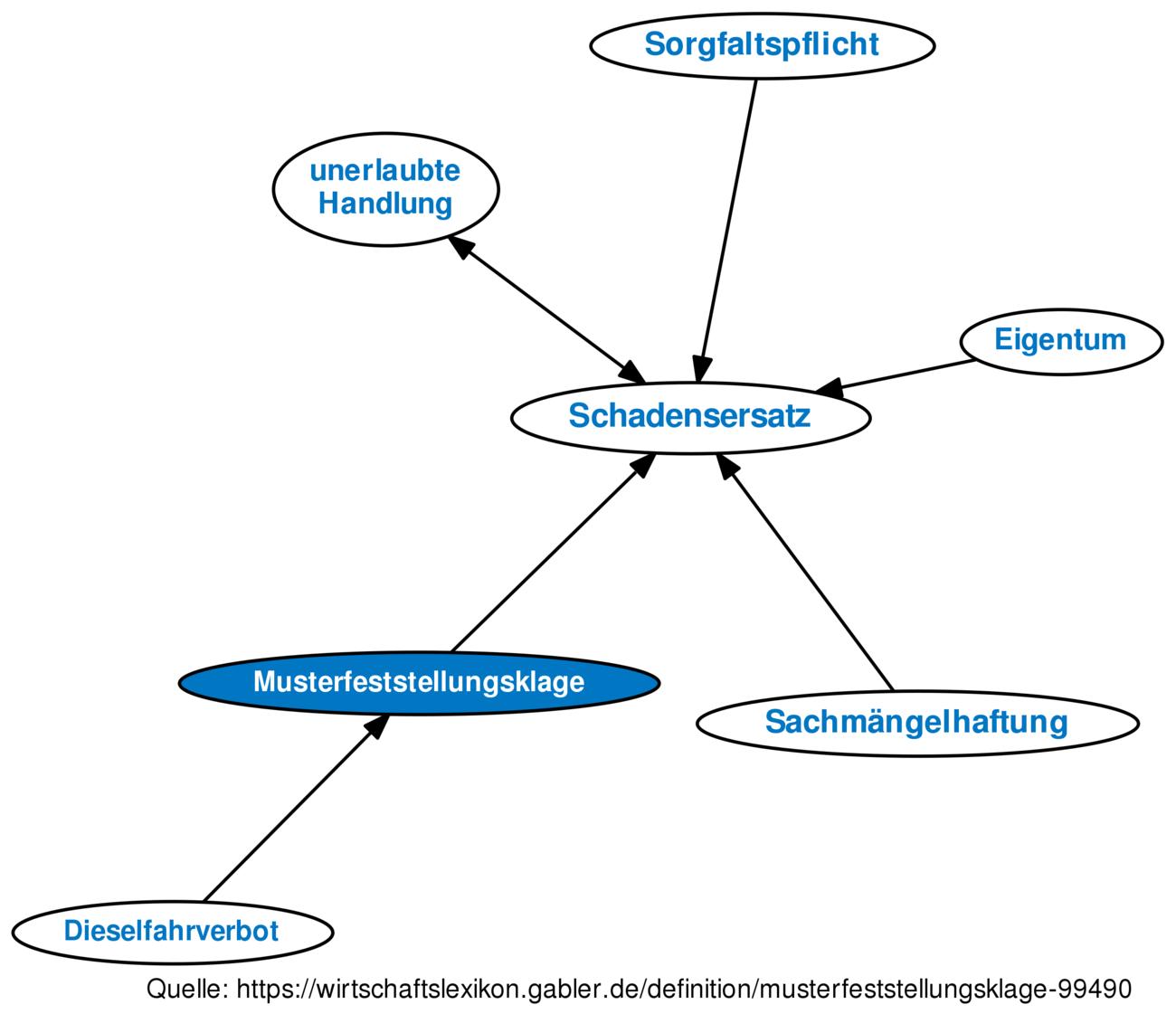 Musterfeststellungsklage Definition Gabler Wirtschaftslexikon