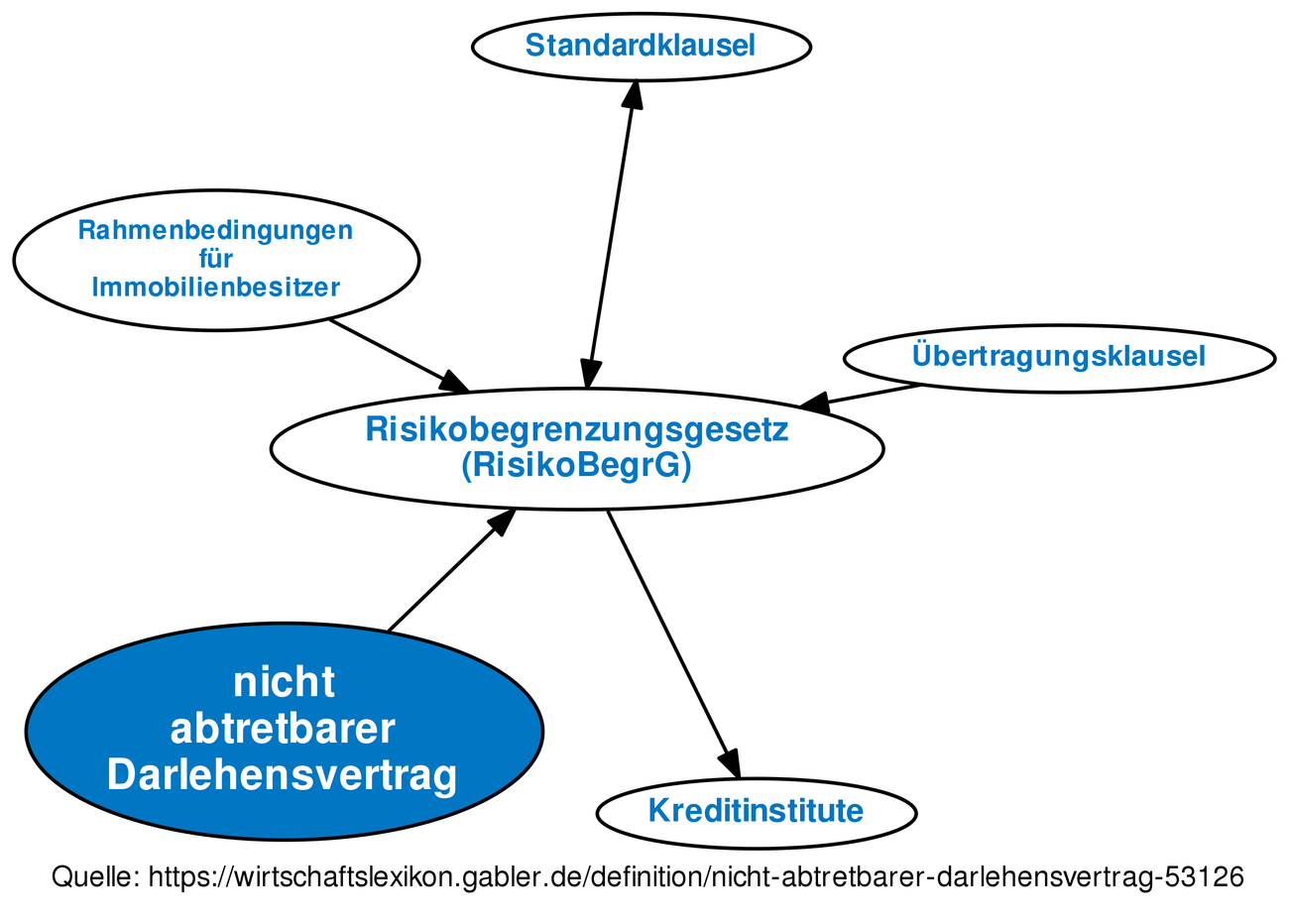 Nicht Abtretbarer Darlehensvertrag Definition Gabler