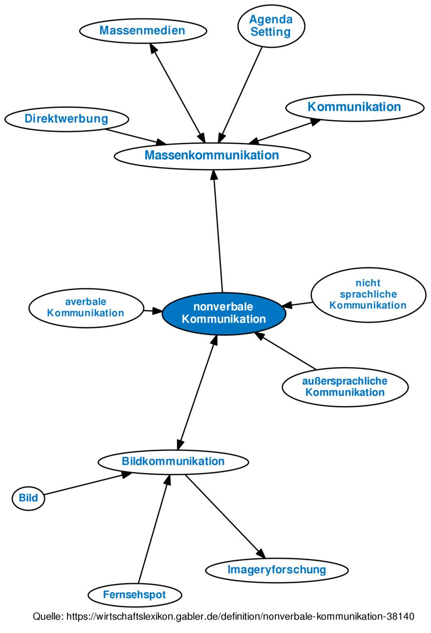definition nonverbale kommunikation im gabler wirtschaftslexikon - Kommunikationsmodelle Beispiele