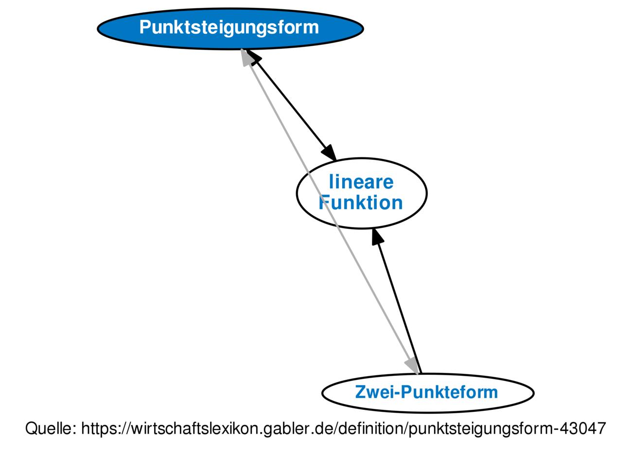 Definition »Punktsteigungsform« im Gabler Wirtschaftslexikon