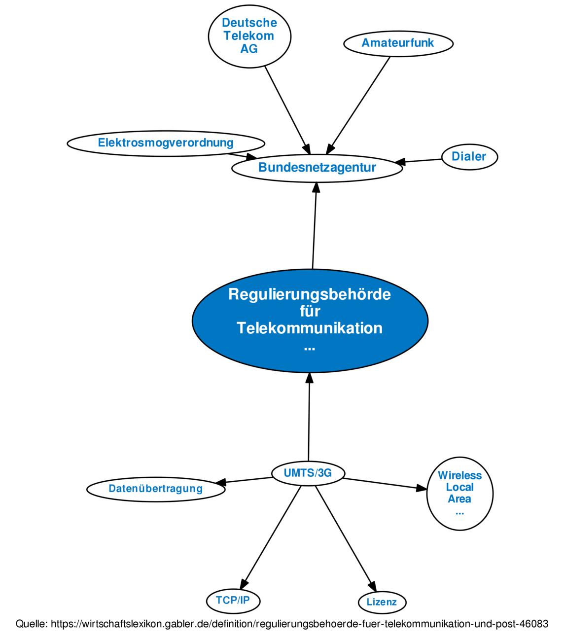 Regulierungsbehörde Für Telekommunikation Und Post Definition