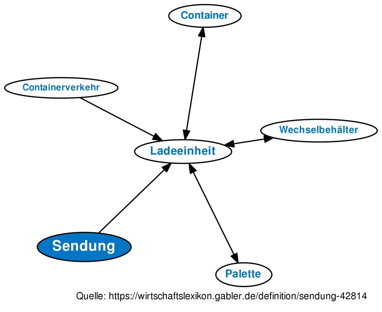 ᐅ Sendung • Definition im Gabler Wirtschaftslexikon Online