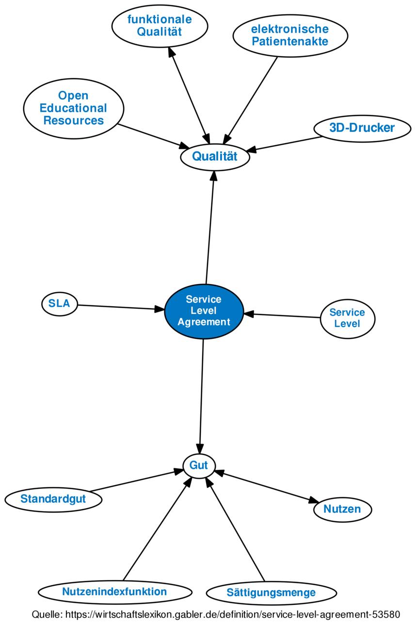Service Level Agreement   Definition Service Level Agreement Im Gabler Wirtschaftslexikon