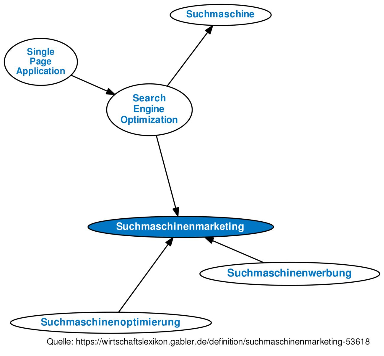 Suchmaschinenmarketing • Definition   Gabler Wirtschaftslexikon